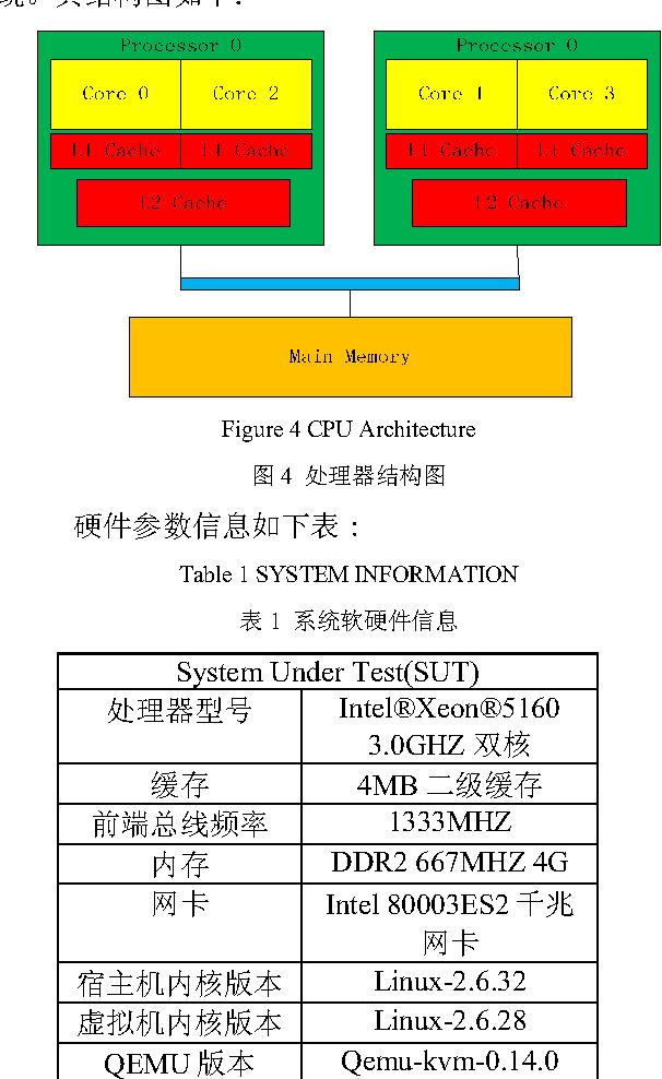 Optimization of KVM Network Based on CPU Affinity on Multi
