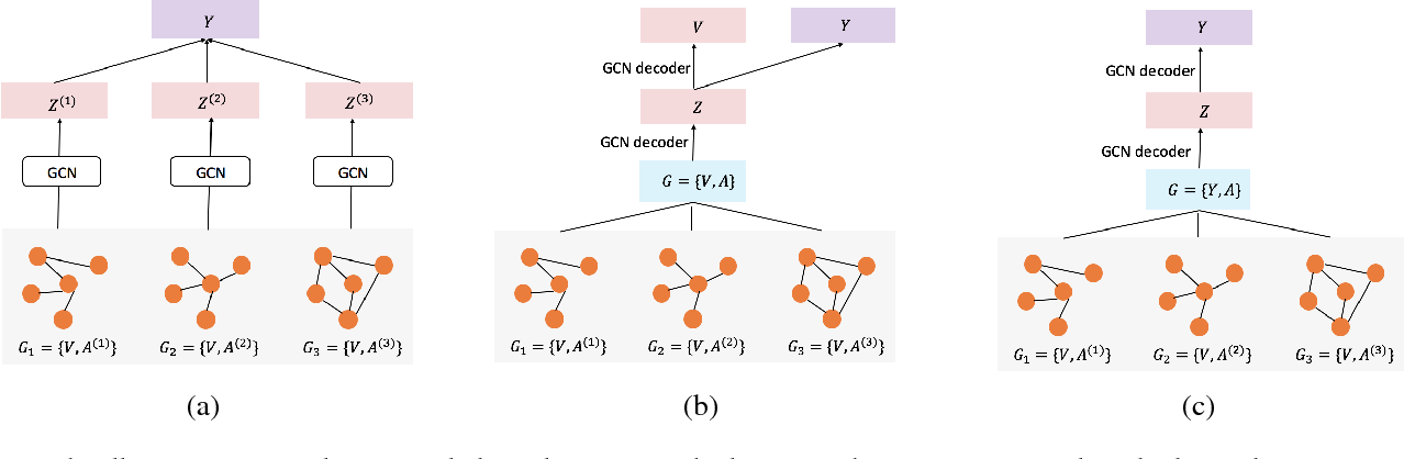Figure 1 for Drug Similarity Integration Through Attentive Multi-view Graph Auto-Encoders