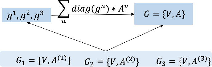 Figure 3 for Drug Similarity Integration Through Attentive Multi-view Graph Auto-Encoders