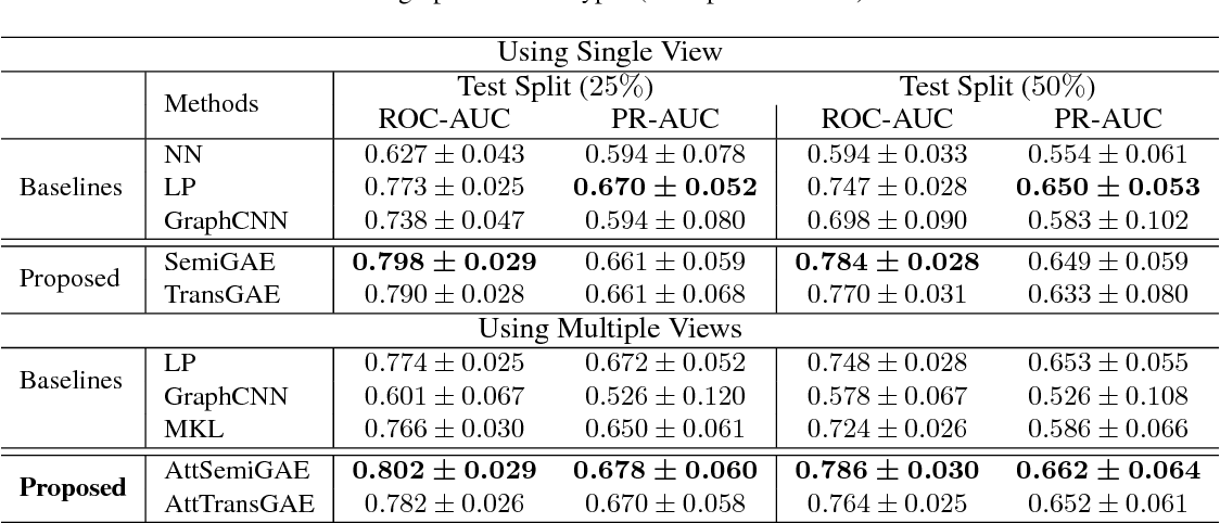 Figure 4 for Drug Similarity Integration Through Attentive Multi-view Graph Auto-Encoders