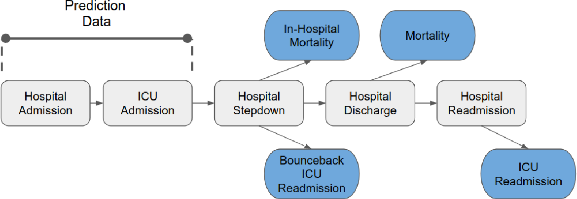 Figure 1 for Dynamically Extracting Outcome-Specific Problem Lists from Clinical Notes with Guided Multi-Headed Attention