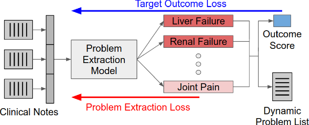 Figure 3 for Dynamically Extracting Outcome-Specific Problem Lists from Clinical Notes with Guided Multi-Headed Attention