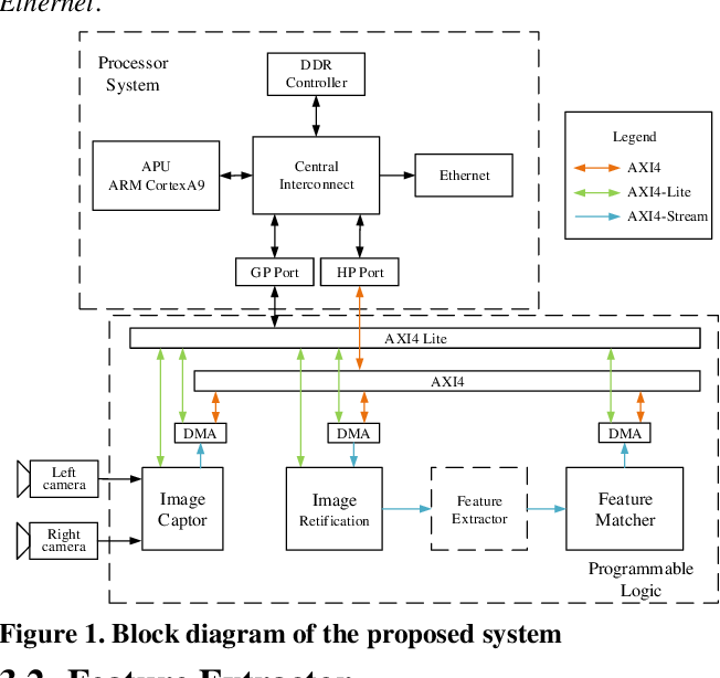Figure 1 for FPGA-based Binocular Image Feature Extraction and Matching System