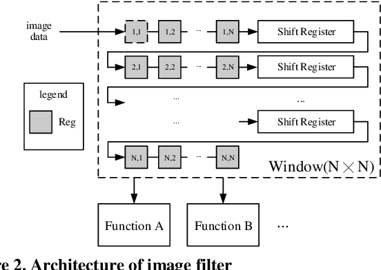 Figure 3 for FPGA-based Binocular Image Feature Extraction and Matching System