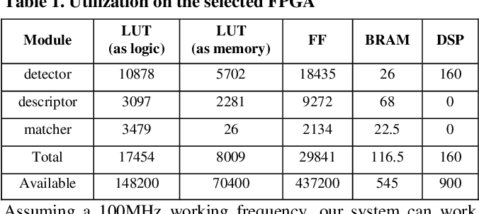 Figure 2 for FPGA-based Binocular Image Feature Extraction and Matching System