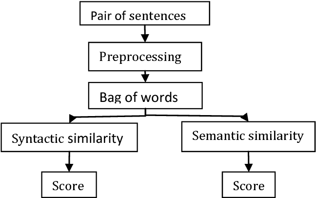 Figure 3 1 from SEMANTIC SIMILARITY BETWEEN SENTENCES - Semantic Scholar