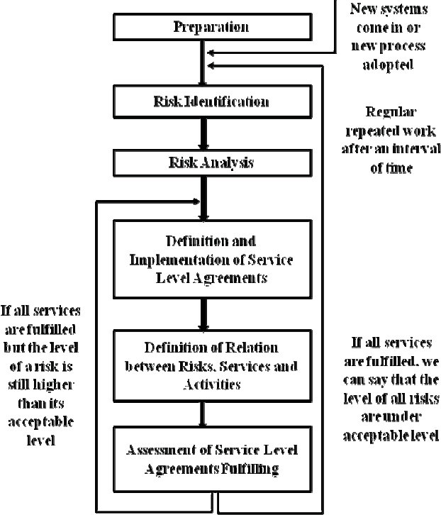 Integrating Slas Into It Risk Management In Public Service