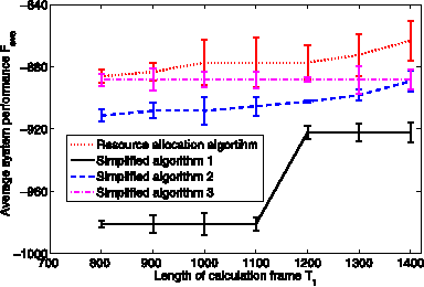 Fig. 9. Average system performances comparison between the Resource Allocation Algorithm and three Simplified Algorithms under different lengths of calculation frame T1.