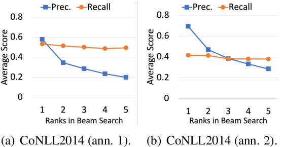 Figure 3 for Neural Quality Estimation with Multiple Hypotheses for Grammatical Error Correction