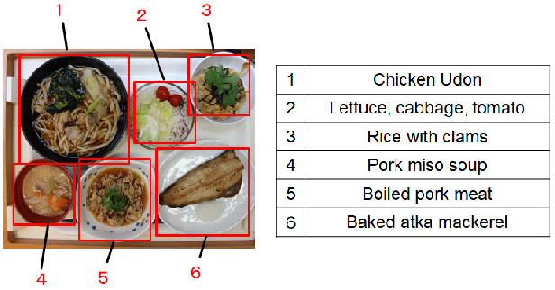 Figure 1 for Recognition of Multiple Food Items in a Single Photo for Use in a Buffet-Style Restaurant