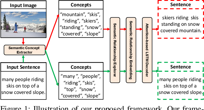 Figure 1 for Exploring Semantic Relationships for Unpaired Image Captioning