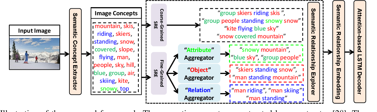 Figure 2 for Exploring Semantic Relationships for Unpaired Image Captioning