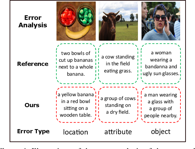 Figure 4 for Exploring Semantic Relationships for Unpaired Image Captioning