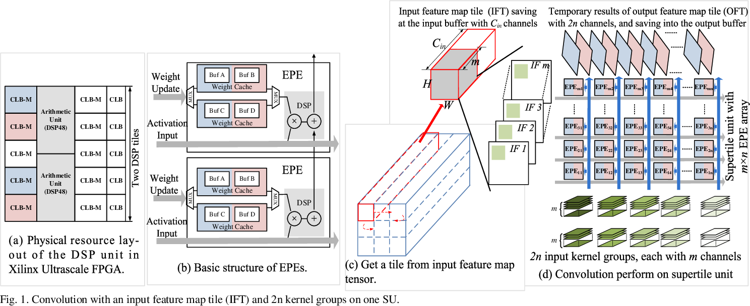 Figure 1 for A Data-Center FPGA Acceleration Platform for Convolutional Neural Networks