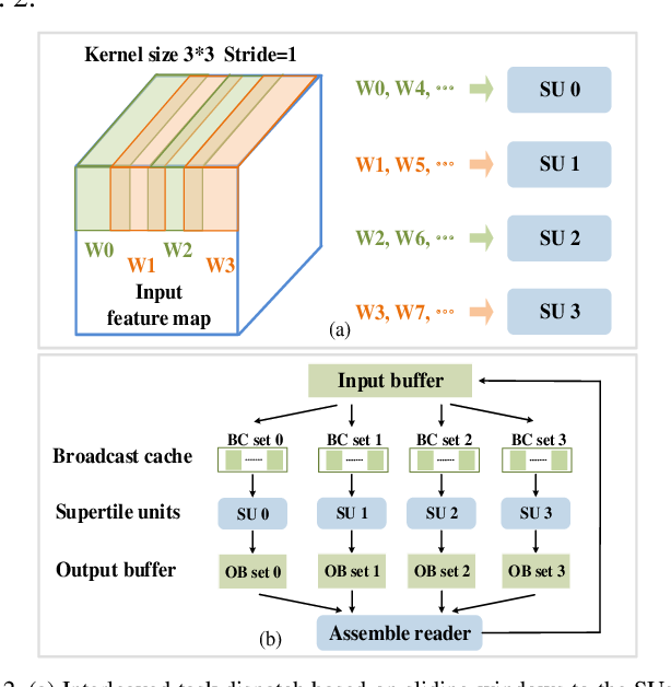 Figure 2 for A Data-Center FPGA Acceleration Platform for Convolutional Neural Networks