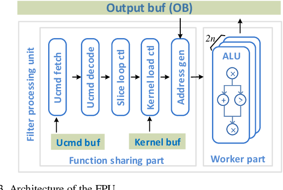 Figure 3 for A Data-Center FPGA Acceleration Platform for Convolutional Neural Networks