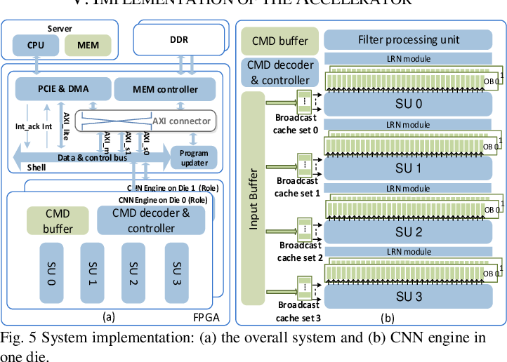 Figure 4 for A Data-Center FPGA Acceleration Platform for Convolutional Neural Networks