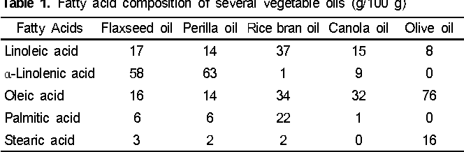 PDF] Effects of perilla oil on plasma concentrations of