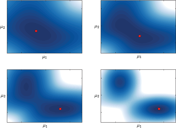 Figure 1 for Variational Tempering