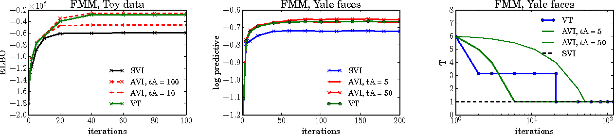 Figure 3 for Variational Tempering