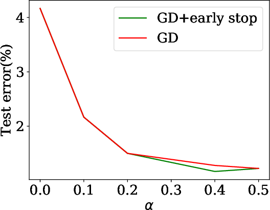 Figure 4 for Understanding Generalization of Deep Neural Networks Trained with Noisy Labels