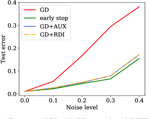 Figure 1 for Understanding Generalization of Deep Neural Networks Trained with Noisy Labels