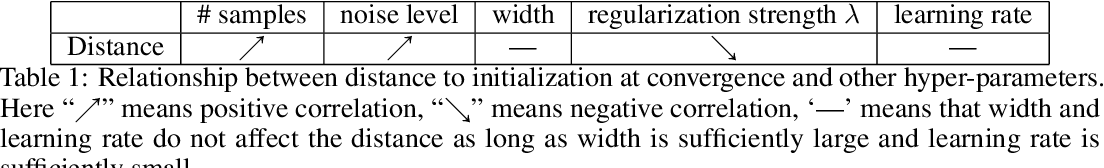 Figure 2 for Understanding Generalization of Deep Neural Networks Trained with Noisy Labels