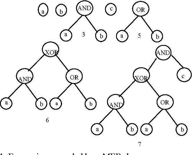 Evolutionary Design Of Digital Circuits Using Improved Multi