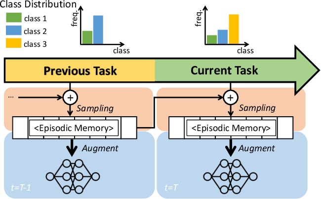 Figure 1 for Rainbow Memory: Continual Learning with a Memory of Diverse Samples