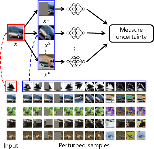 Figure 4 for Rainbow Memory: Continual Learning with a Memory of Diverse Samples
