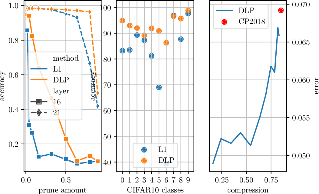Figure 1 for Utilizing Explainable AI for Quantization and Pruning of Deep Neural Networks