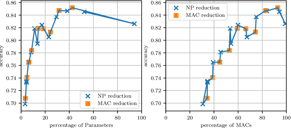 Figure 4 for Utilizing Explainable AI for Quantization and Pruning of Deep Neural Networks