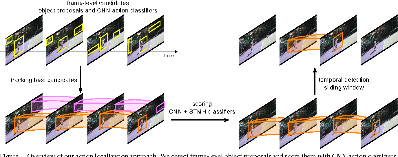 Figure 1 for Learning to track for spatio-temporal action localization