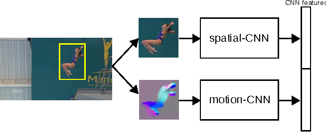 Figure 3 for Learning to track for spatio-temporal action localization