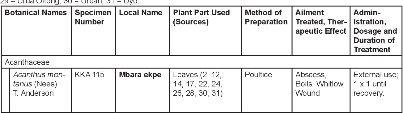 PDF] Ethnobotanical Survey of Plants Used for Skin Diseases and