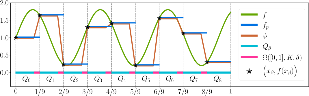 Figure 4 for Optimal Approximation Rate of ReLU Networks in terms of Width and Depth