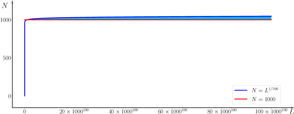 Figure 1 for Optimal Approximation Rate of ReLU Networks in terms of Width and Depth