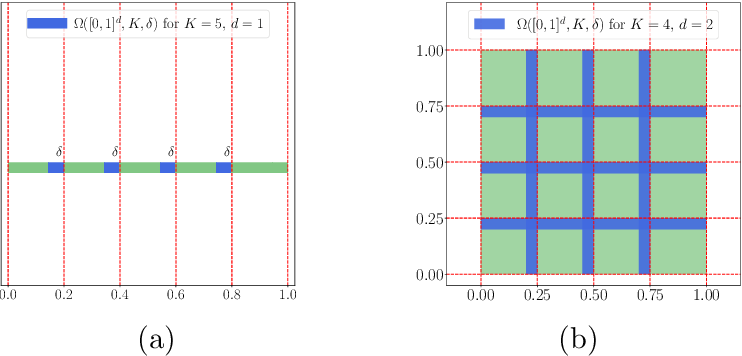 Figure 2 for Optimal Approximation Rate of ReLU Networks in terms of Width and Depth