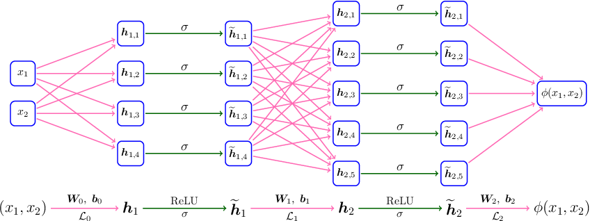 Figure 3 for Optimal Approximation Rate of ReLU Networks in terms of Width and Depth
