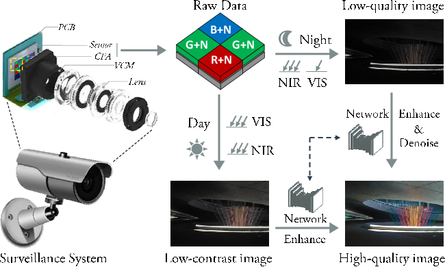 Figure 1 for An Integrated Enhancement Solution for 24-hour Colorful Imaging