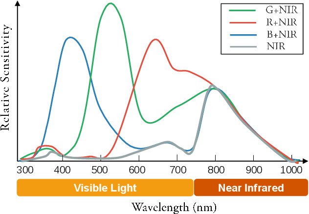 Figure 3 for An Integrated Enhancement Solution for 24-hour Colorful Imaging