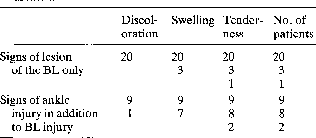 Table 1 Clinical findings in the region of the ligamentum bifurcatum