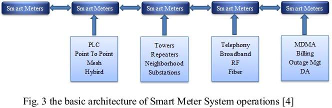 Figure 3 from Smart Meters in Smart Grid: An Overview - Semantic Scholar