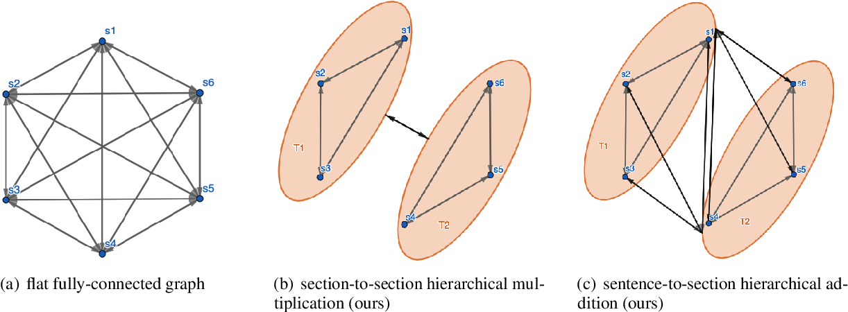 Figure 1 for HipoRank: Incorporating Hierarchical and Positional Information into Graph-based Unsupervised Long Document Extractive Summarization