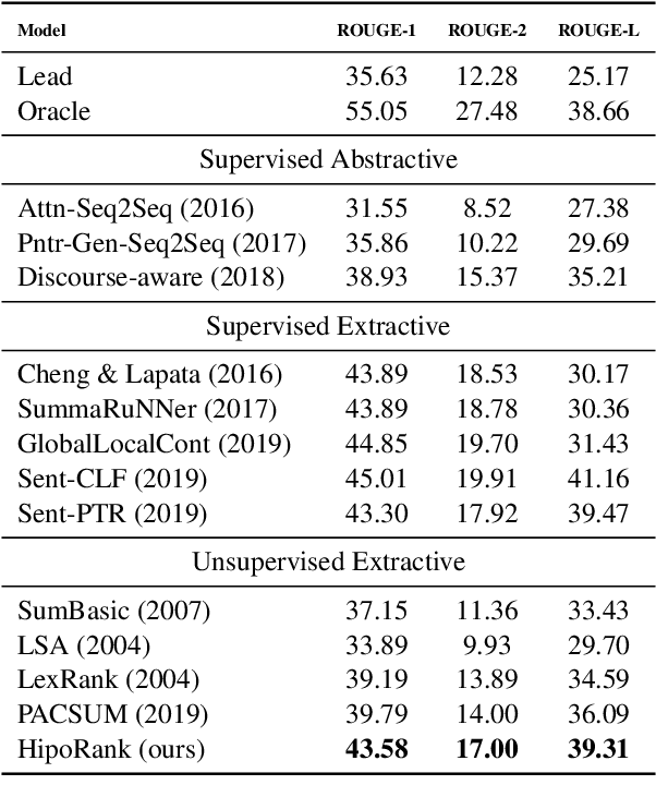 Figure 3 for HipoRank: Incorporating Hierarchical and Positional Information into Graph-based Unsupervised Long Document Extractive Summarization