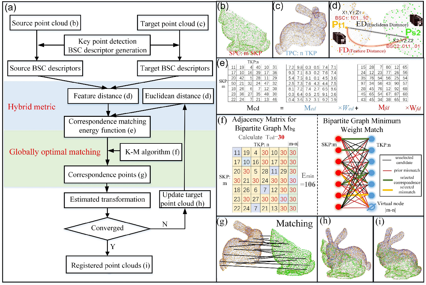 Figure 1 for Iterative Global Similarity Points : A robust coarse-to-fine integration solution for pairwise 3D point cloud registration