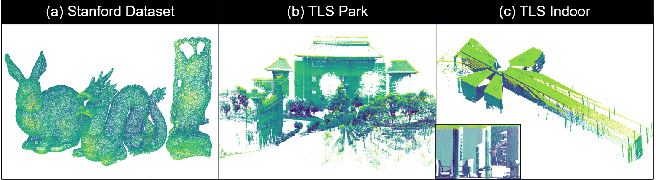 Figure 3 for Iterative Global Similarity Points : A robust coarse-to-fine integration solution for pairwise 3D point cloud registration