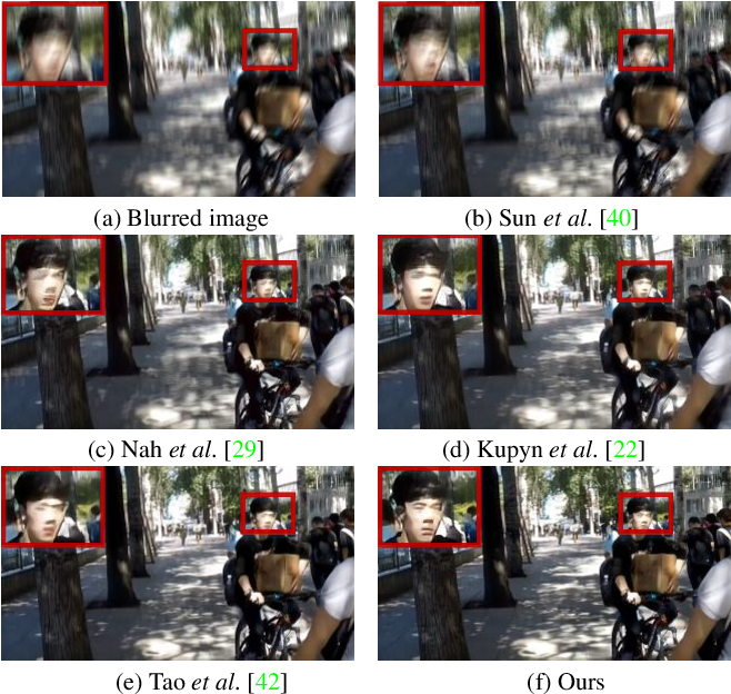 Figure 1 for Human-Aware Motion Deblurring