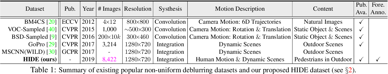 Figure 2 for Human-Aware Motion Deblurring