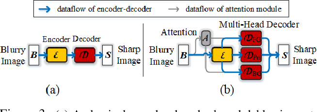 Figure 4 for Human-Aware Motion Deblurring